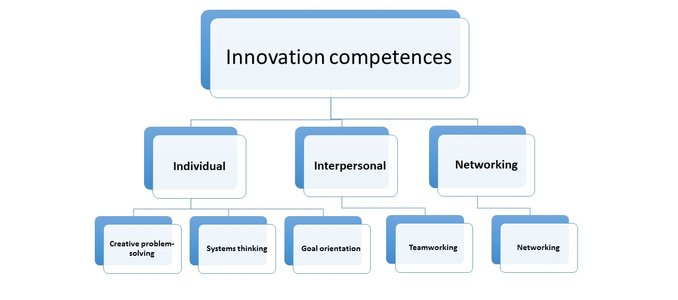 Innovation competences